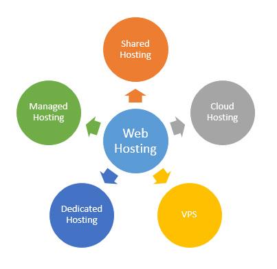 Macam Web Hosting