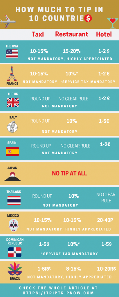 Tipping guide around the world