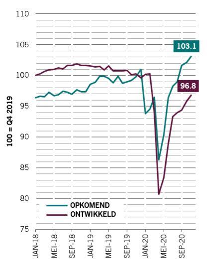 Emerging Market ETF DEGIRO