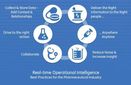A GE szoftverek: megfelelő tudás megfelelő kézben, valós időben