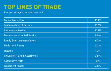 National Retail Propertiesrent distribution