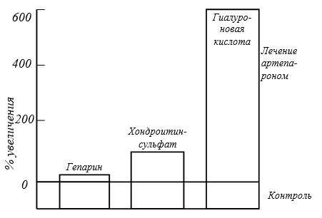 Сравнительный анализ биосинтеза синовиоцитами гепарина, хондроитинсульфата и гиалуроновой кислоты под влиянием артепарона