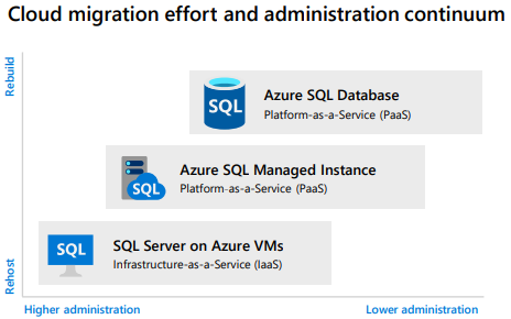 Cloud migration effort and administration continuum