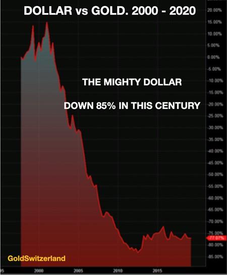 US-Dollar, Gold, abwertung