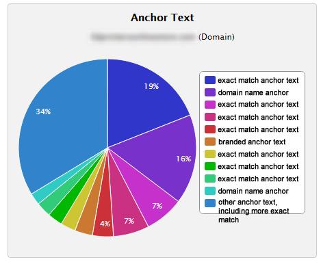 penguin3-anchor-text-fresh-hit-10-18-14