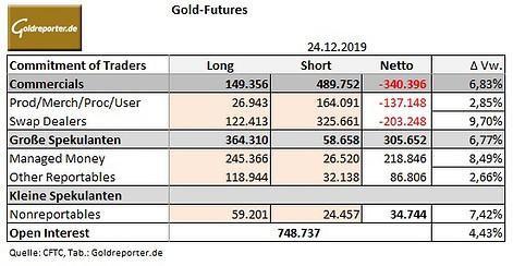 Goldmarkt, CoT, Futures, COMEX