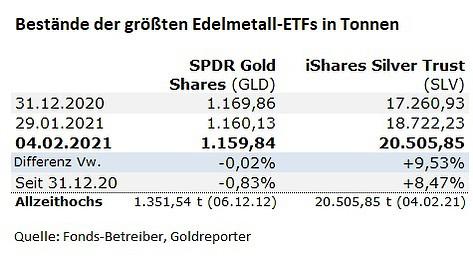 Silber ETF. SLV, GLD, Gold-ETF