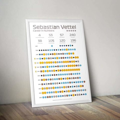Sebastien Vettel Career in Numbers Formula 1 Statistical Infographic Wall Print Poster Art