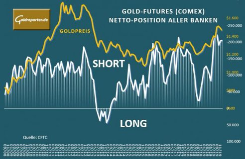 Goldpreis, Gold-Futures, Banken