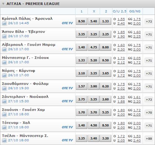 premier-league-στοίχημα