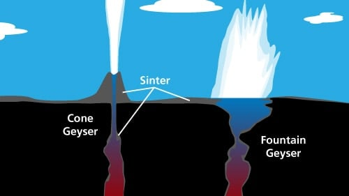 Diagram showing a cone geyser and a fountain geyser.  Image: NPS, public domain.