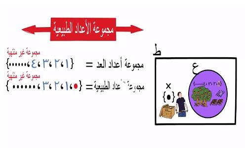 شرح درس مجموعة الأعداد الطبيعية رياضيات