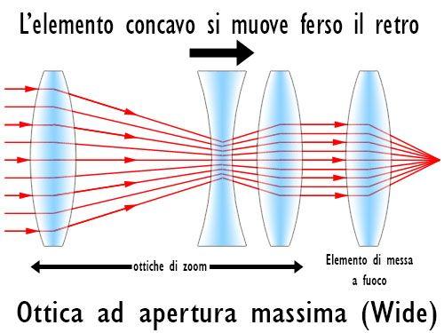 come funziona lo zoom 1