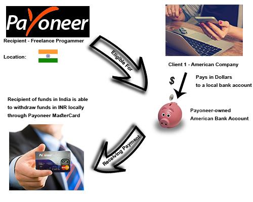 payoneer-process