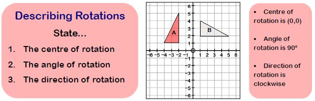 Describing Rotations