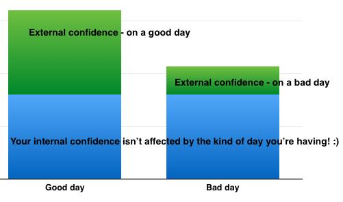 confidence internal external chart