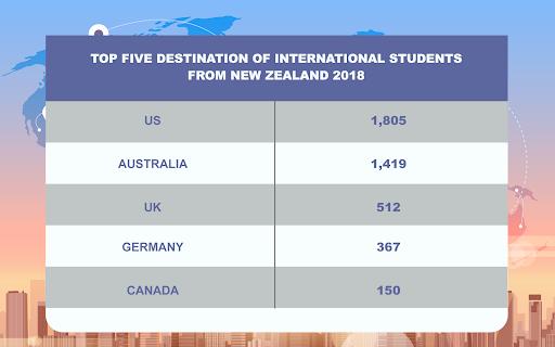 MSM Research - New Zealand International Student