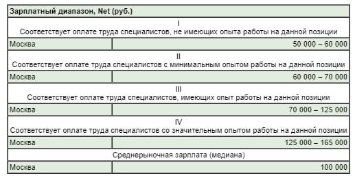 Зарплата реверс-инженера в Москве