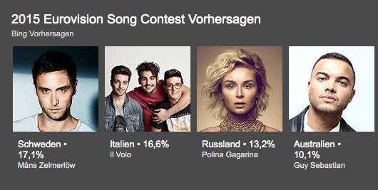 Spoiler: Schweden gewinnt Eurovision Song Contest, laut Bing #ESC2015 1