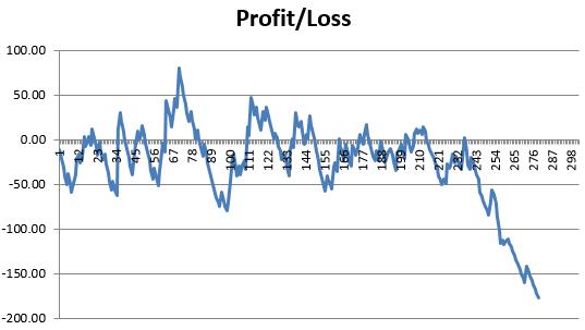 κέρδος-ζημία-drawdown