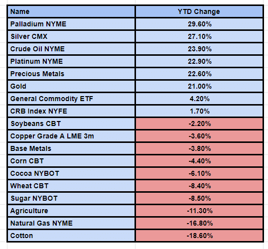 Commodities Performance 2019