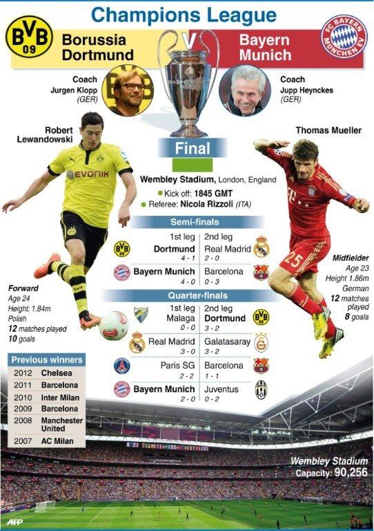 τελικος-champions-league-lewandowski-mueller
