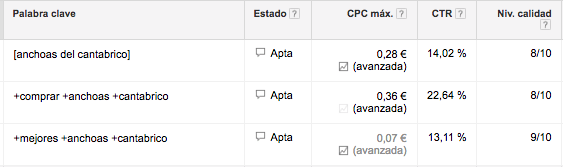 CTR y nivel de calidad en google adwords