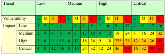sposób wizualizacji ilości wykrytych podatności
