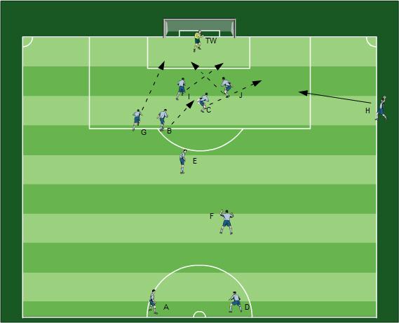 Freistoßvarianten Fussballübungen für dein Fußballtraining - Das Training von Freistößen mit all seinen Facetten - 3