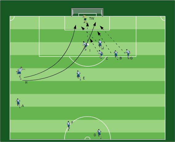 Spielform Standardtraining Fußball Übungen für dein Fußballtraining - Methodische Reihe: Standardtraining bis zur Spielform