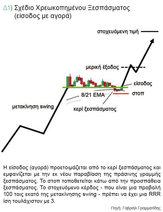 σχεδιο-χρεωκοπημενου-ξεσπασματος-εισοδος-δ1