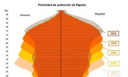 Pirámide poblacional España. Problema pensiones España.