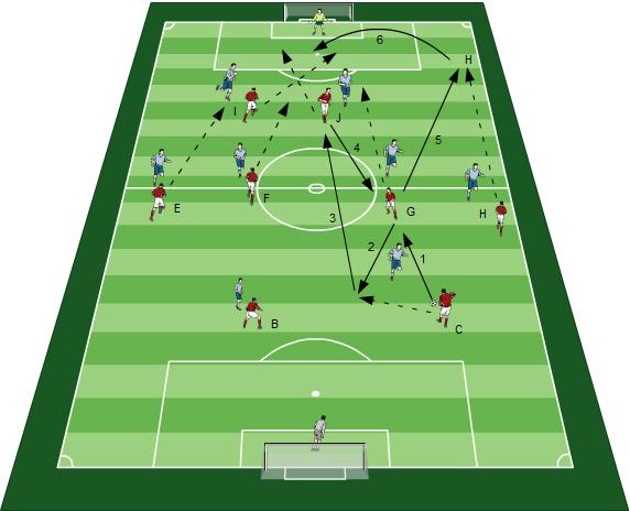 Angriffsvarianten im Fußball - Fussballübungen für dein Fußballtraining - Das Einstudieren von Angriffsvarianten Übungen - Paket 18 - 3