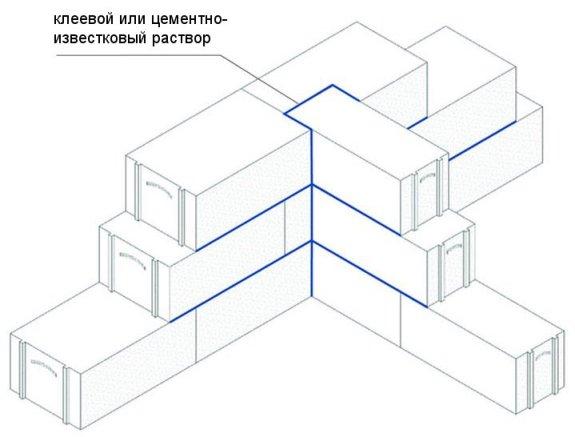 перевязка вглубь на 150 мм наружной стены