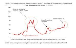 Histórico de la deuda pública. Fuente: Banco Central.
