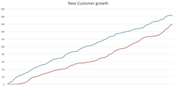 My Window cleaner new customer growth