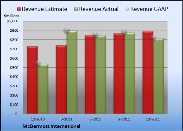 McDermott International Earnings Report