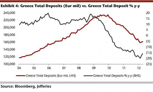Καταθέσεις Ελληνικών Τραπεζών 2004-2012