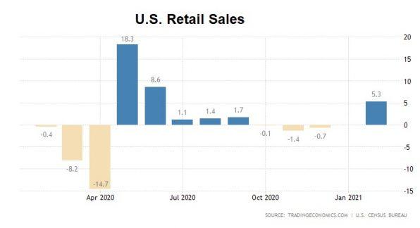 USA, Einzelhandel, Januar