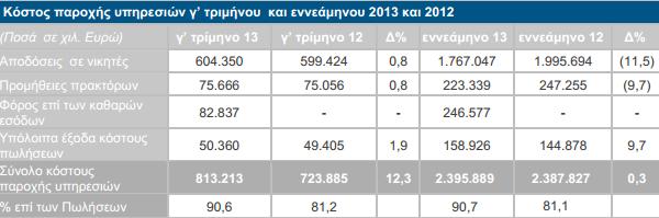 κόστος-υπηρεσιών-οικονομικά-αποτελέσματα-ΟΠΑΠ-εννεάμηνο-2013