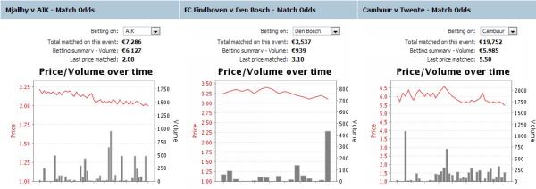 den-bosch-AIK-Cambuur-στοίχημα-αποδόσεις-betfair