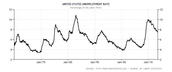 ανεργία-Αμερική