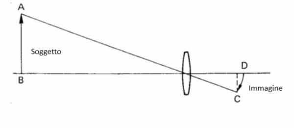 aberrazione: curvatura di campo