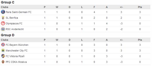 Champions-League-όμιλοι-3-4