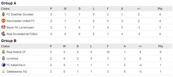champions-league-βαθμολογία-όμιλοι-1-2