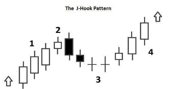 Candlestick The J-Hook Pattern e Inverted J-Hook Pattern