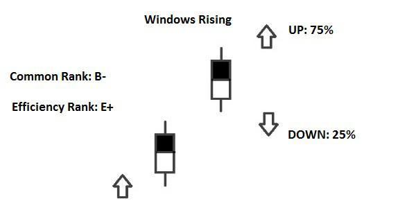 Candlestick Windows Falling Rising