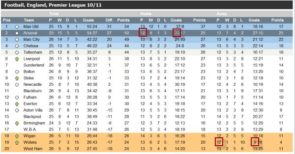 premier-league-vathmologia-statistika