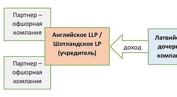 Латвийская компания - торговый агент
