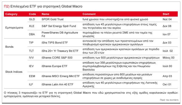 etf-global-macro